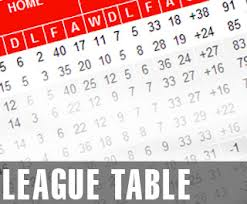 The CanonCrested Arsenal Prediction League Table ….