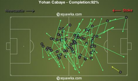 Cabaye Pass stats against Stoke